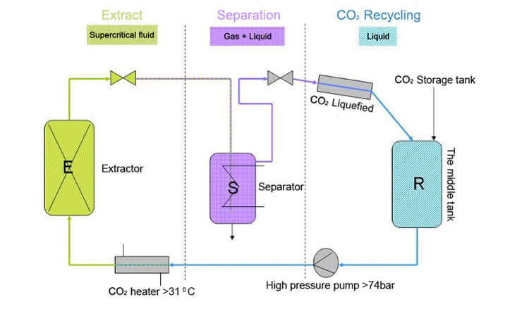 supercritical co2 extraction machine working process