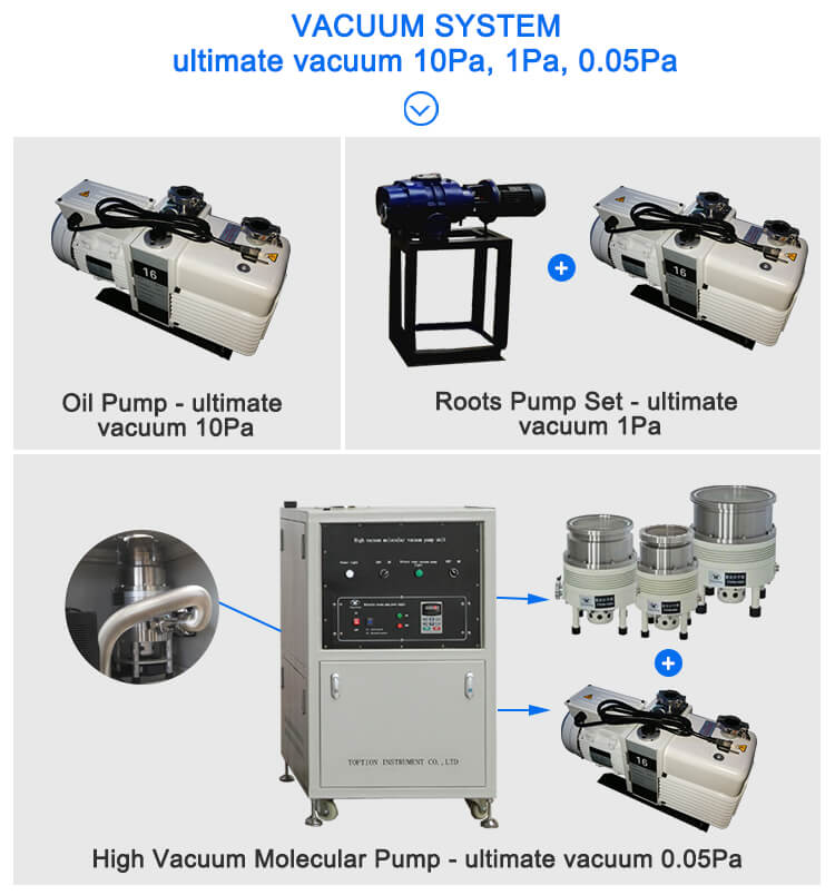 Vacuum pump of molecular distillation