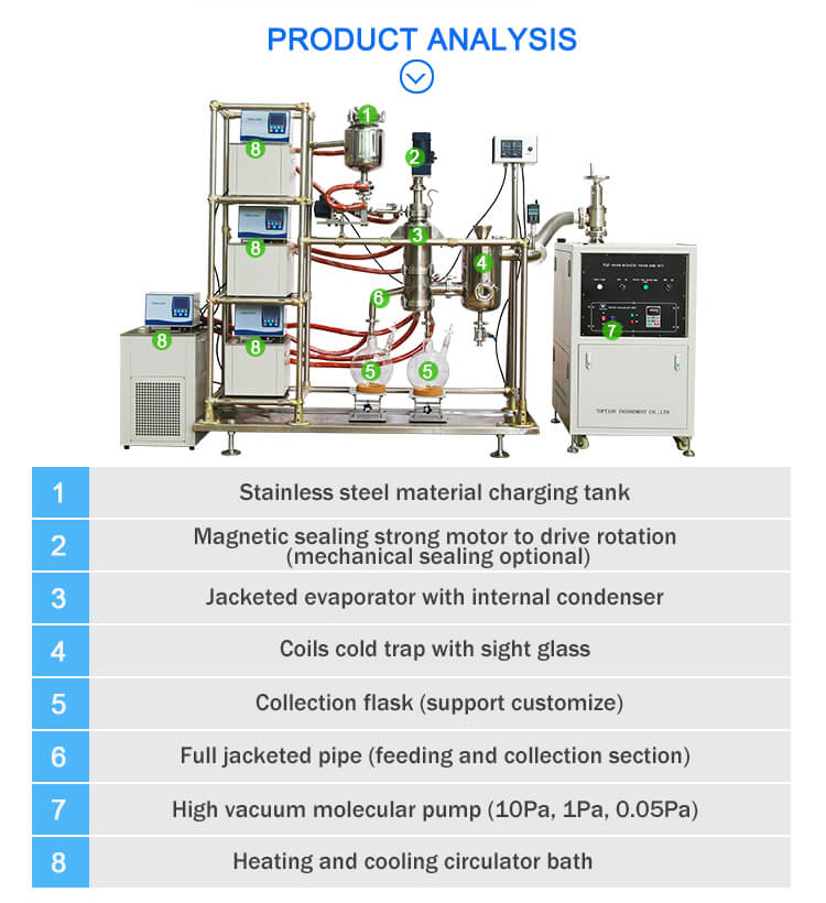 short path distillation kit structure