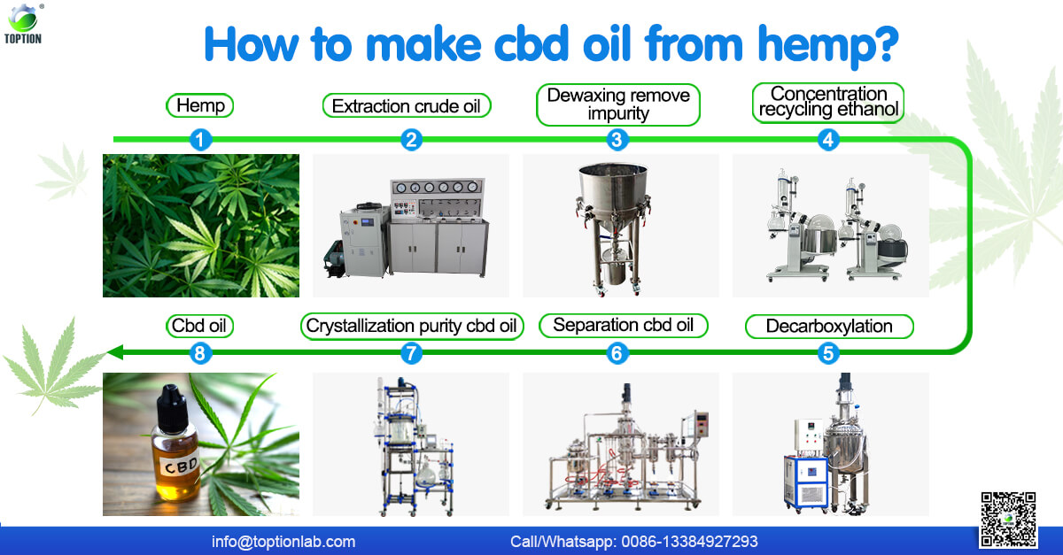 cbd oil distillation turnkey solution