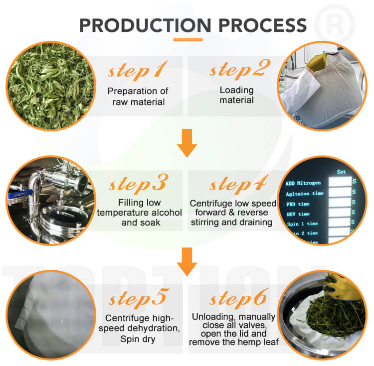 ethanol extraction centrifuge working process