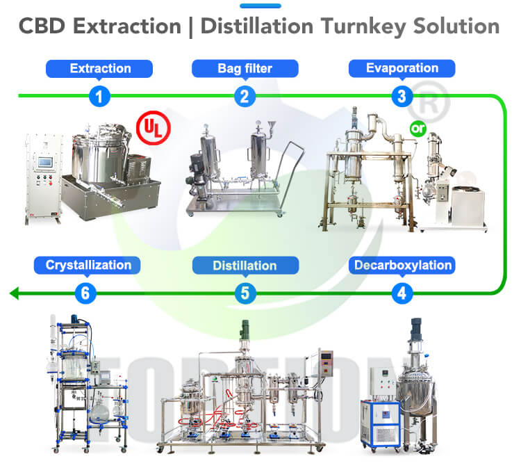distillation turnkey solution