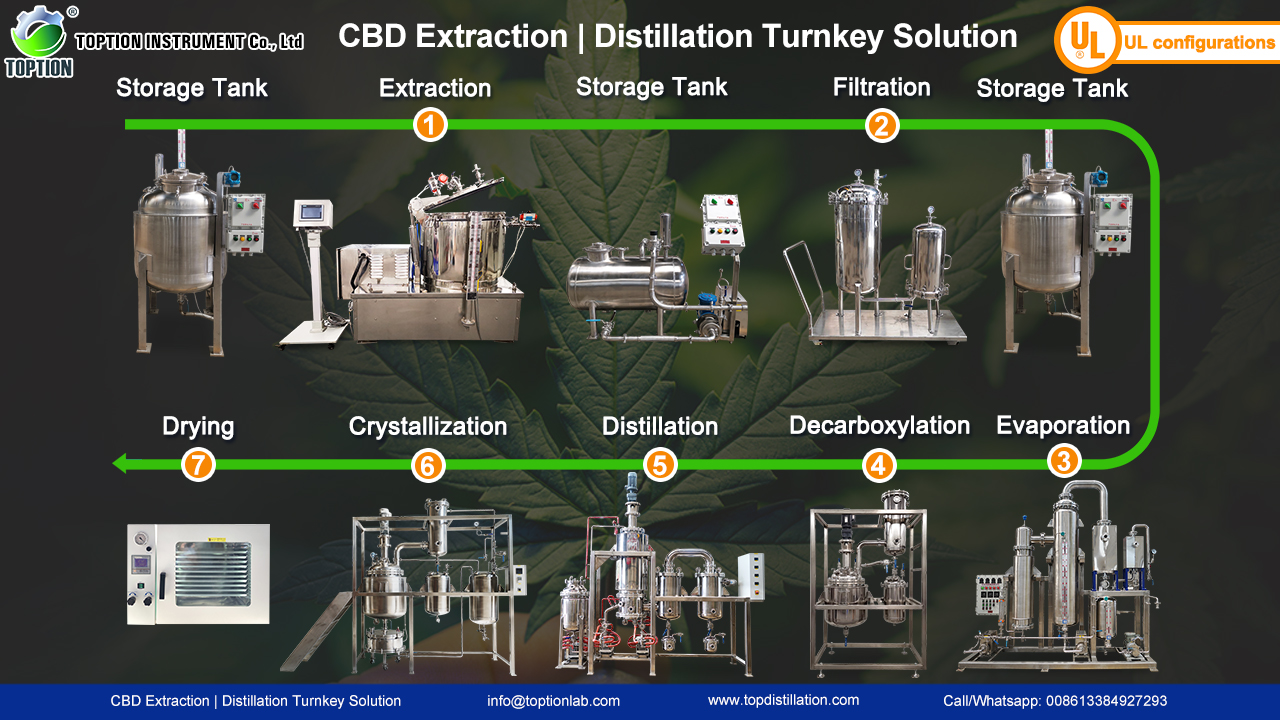 cbd extraction turnkey solution