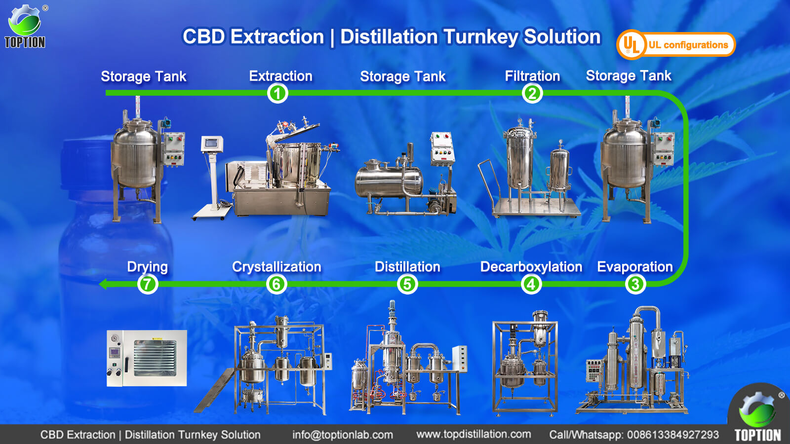 extraction machine turnkey solution