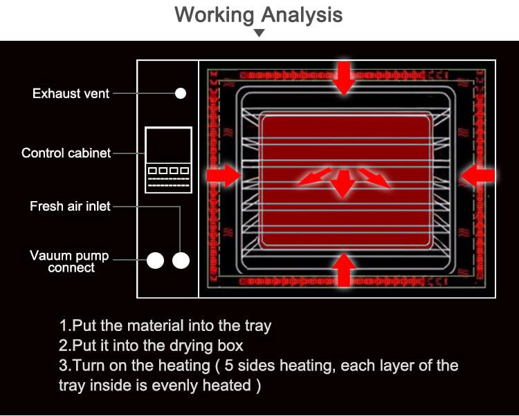 drying oven laboratory working principle